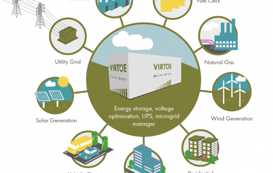 Introducing the new Virtue EV Rapid Charging Stations - The Internet of Energy - Image courtesy of Virtue.