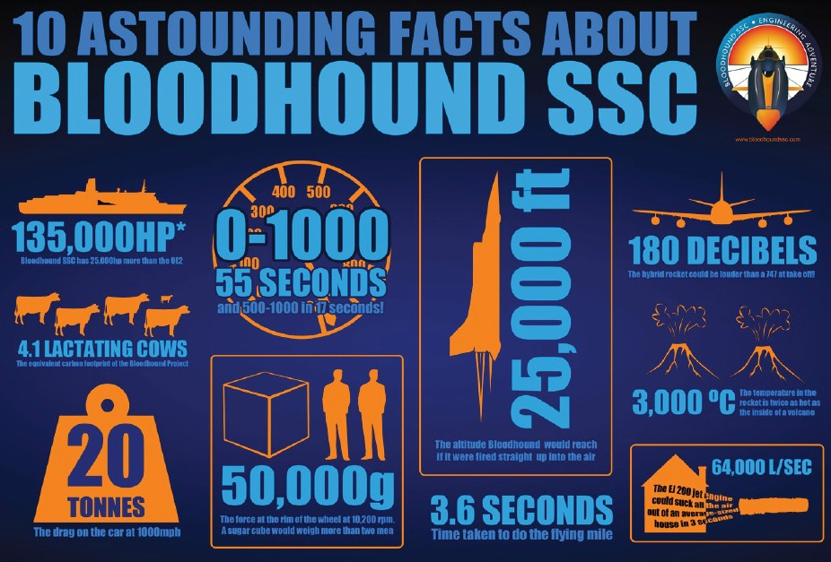 Bloodhound SSC Infographic - Nov 2016