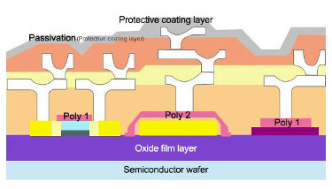 The layers of a semiconductor - image courtesy of Samsung.