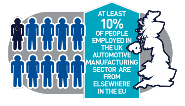 EU workers in UK automotive companies