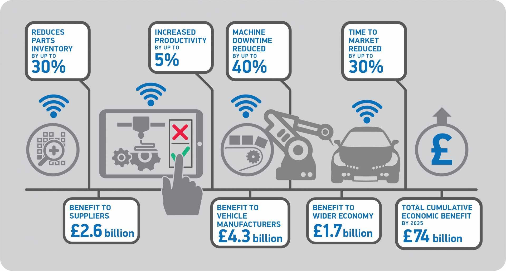 Infographic SMMT Digitalisation of the UK Automotive Industry