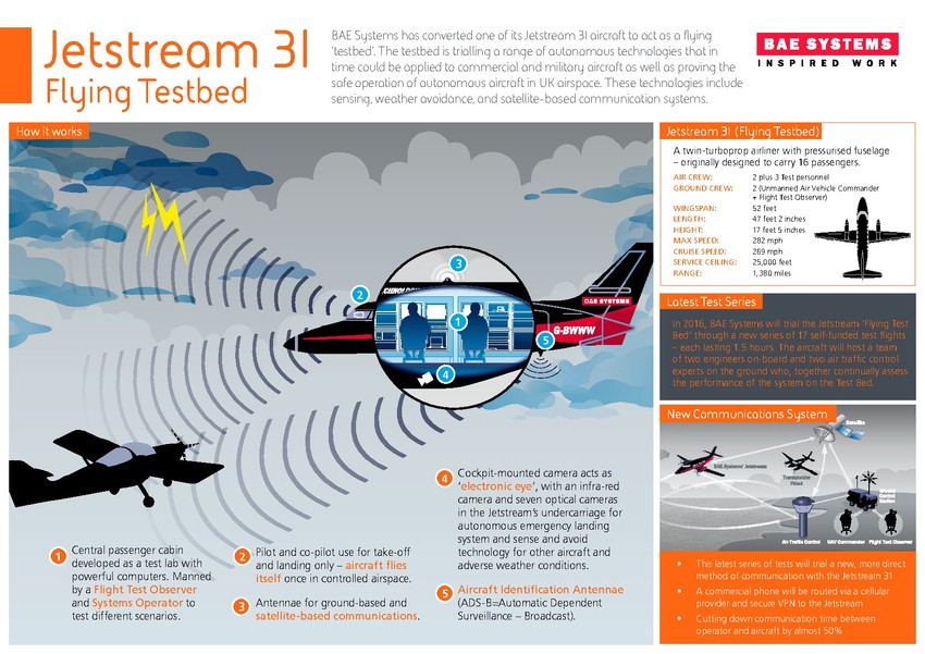 BAE Jetstream 31 - how it works infographic