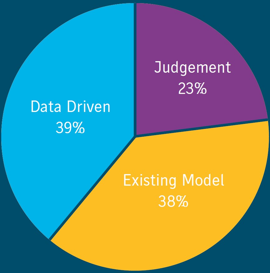 Supply Chain Segmentation: A Window of Opportunity for European Manufacturing - image courtesy of JDA & WMG.