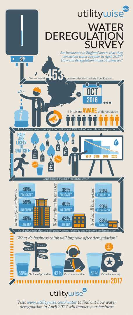 Business Water Deregulation Infographic - courtesy of utilitywise