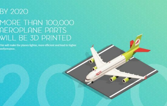 RS Components - 3D Printing Interactive Inforgraphic