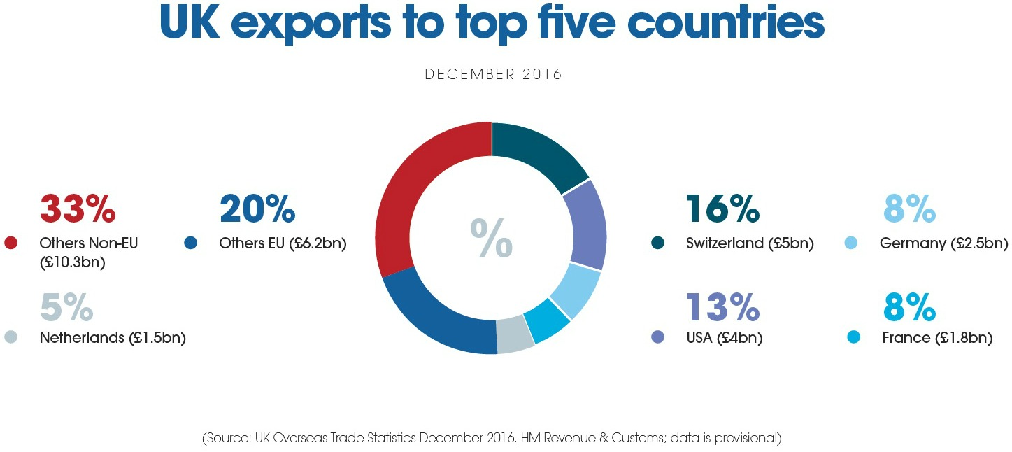 UK Exports to Top 5 Countries Infographic - HMRC Exporting Data