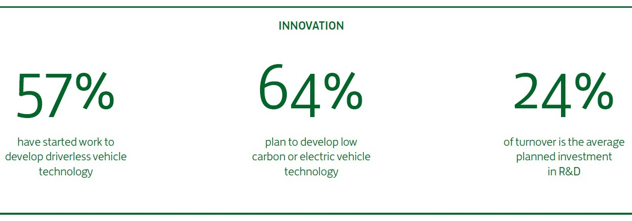 Lloyds Commercial Bank UK Automotive Research Report 2017 - Innovation Infographic