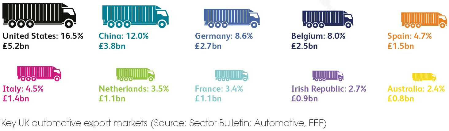 Key UK automotive export markets
