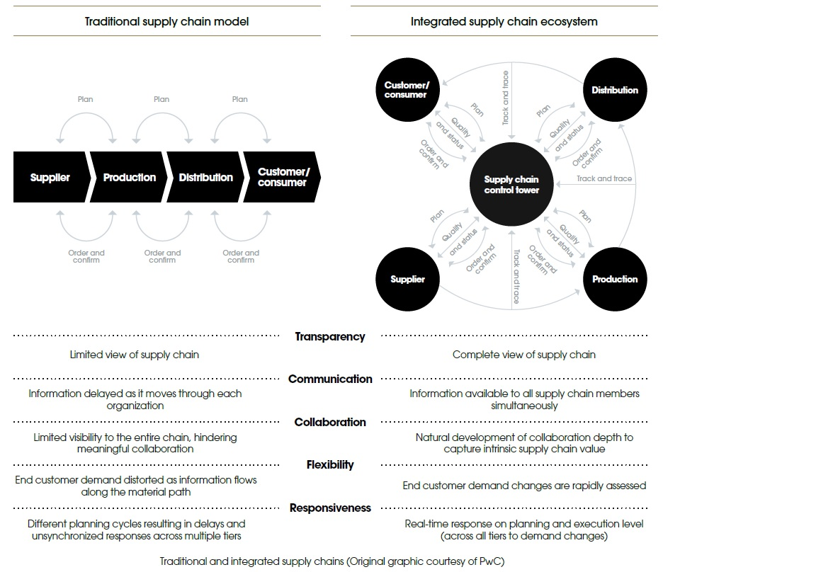 Traditional and integrated supply chains (Original graphic courtesy of PwC)