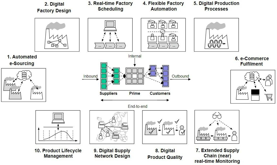 IfM - 10 future digital supply chain transformations (DSCT)