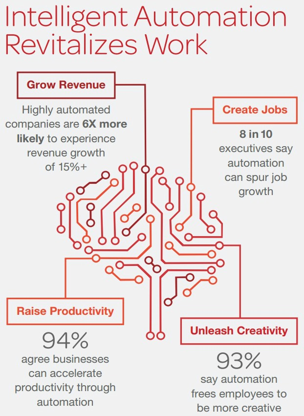 Intelligent Automation - ServiceNow Infographic