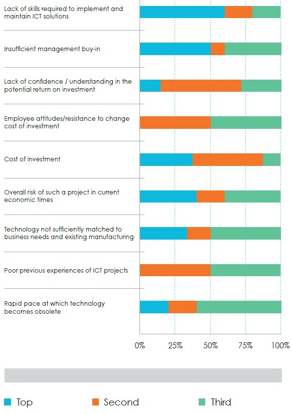 What are manufacturers' main barriers to investing in ICT