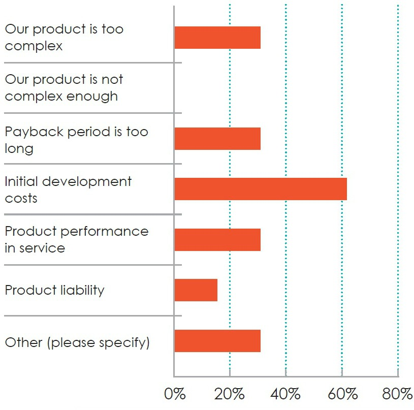 What's holding businesses back from investing in additive manufacturing?