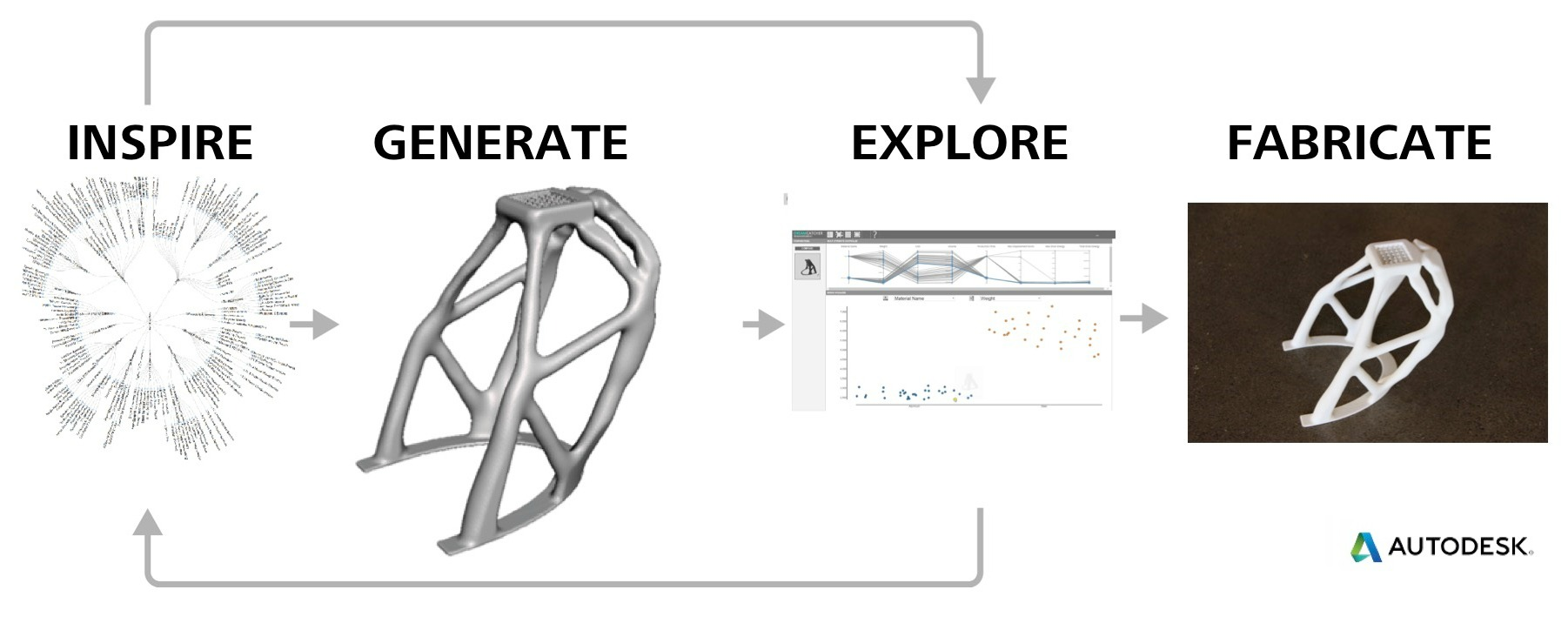 Generative Design - Autodesk