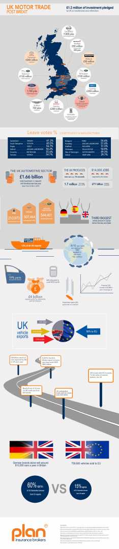 An inforgraphic showing Motor Trade Investments Brexit and Production - image courtesy of Plan Insurance Brokers.