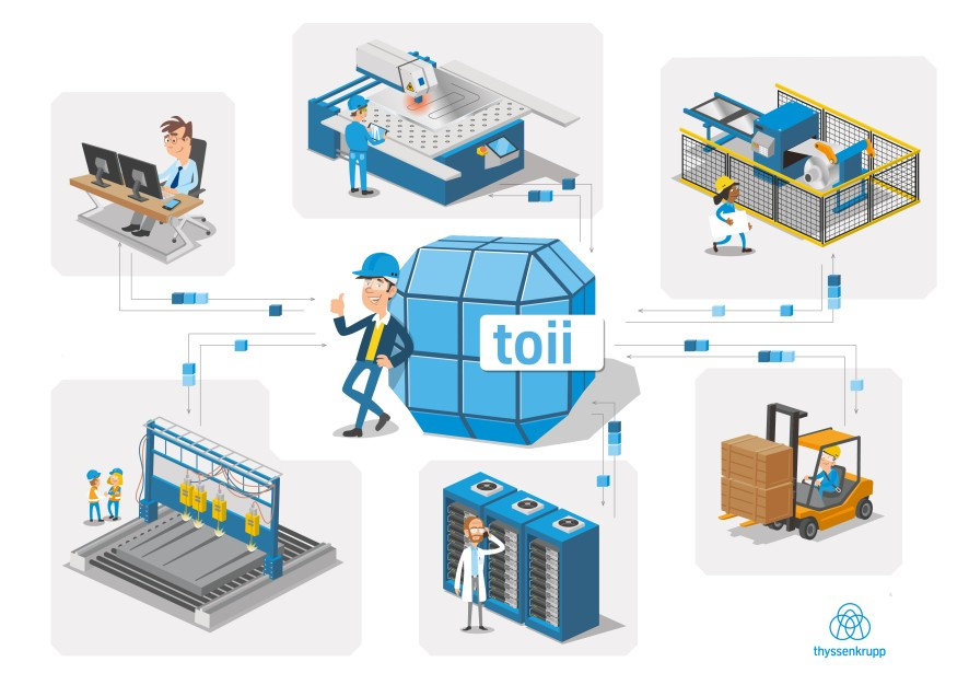 "machine2machine - IIoT platform ""toii"" is an in-house development that connects machines of different makes and generations - image courtesy of Thyssenkrupp."