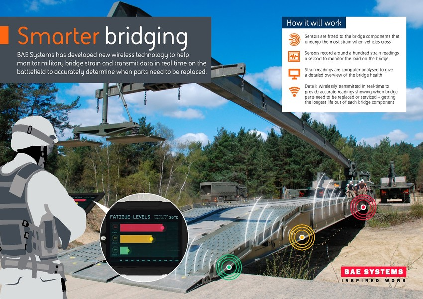 BAE SYSTEMS ENGINEERS DEVELOP BLUETOOTH-ENABLED SENSORS TO DETECT HEALTH OF MILITARY BRIDGING SYSTEMS – image courtesy of BAE Systems.