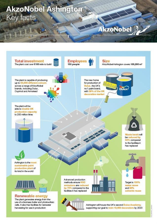 AkzoNobel Ashington Factory - Infographic