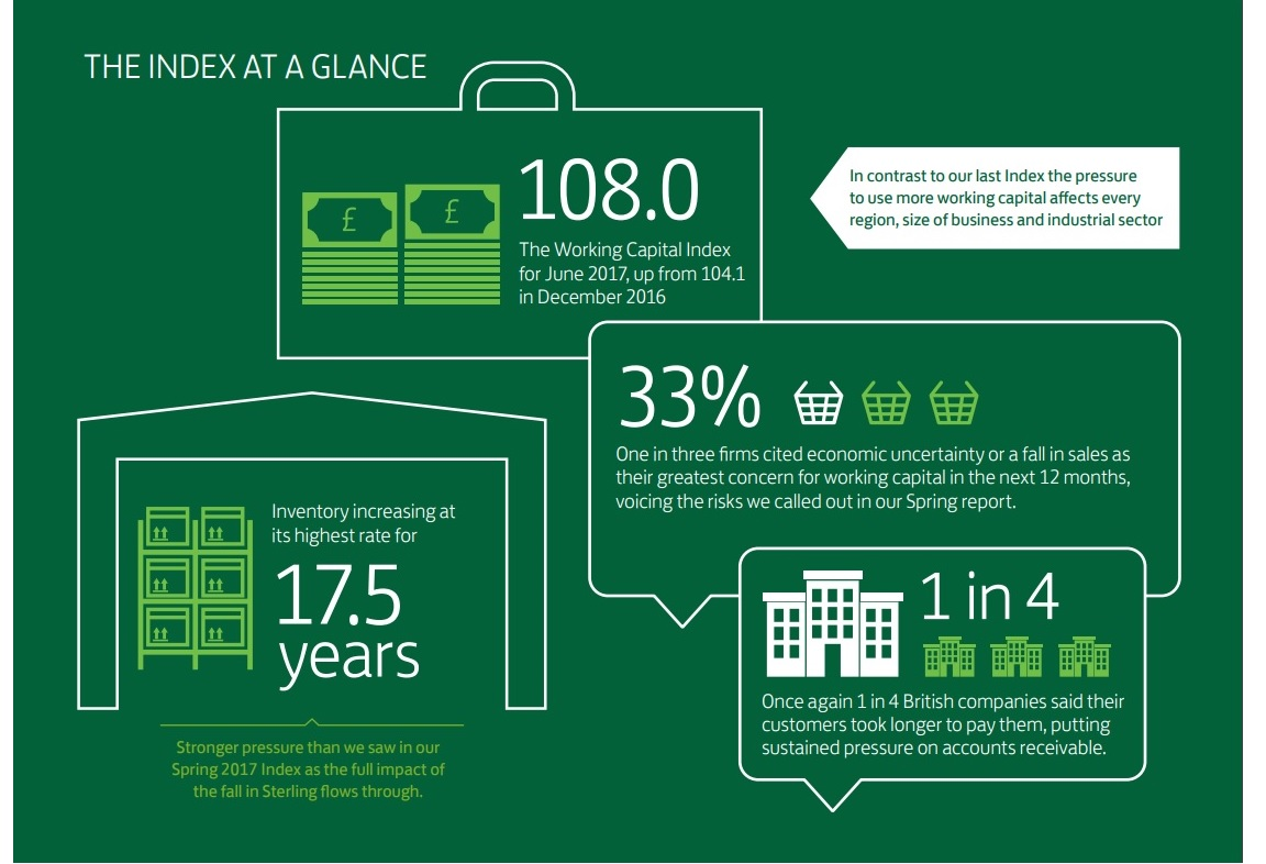 Lloyds Working Captial Index at a glance - Autumn 2017