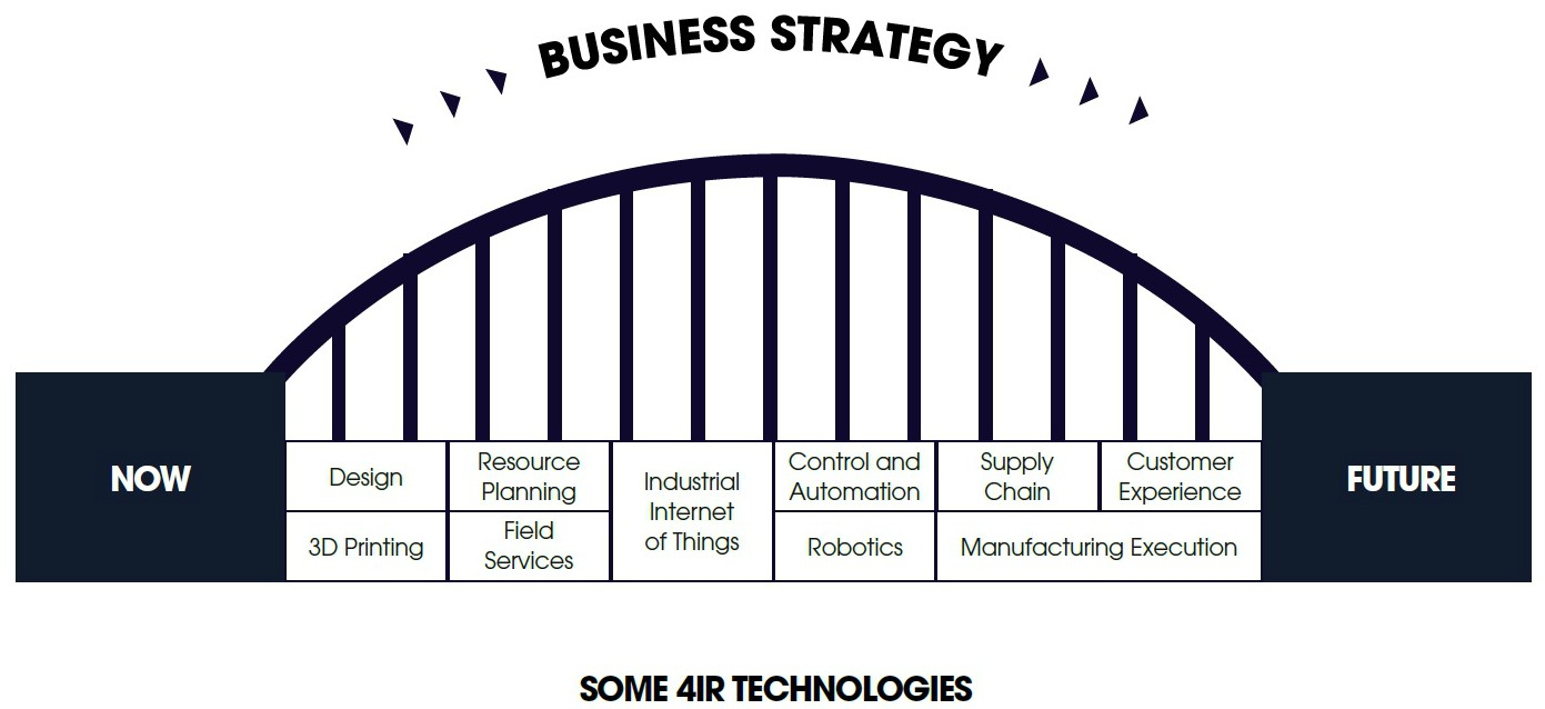 Hennik Edge Business Strategy 4IR Technologies