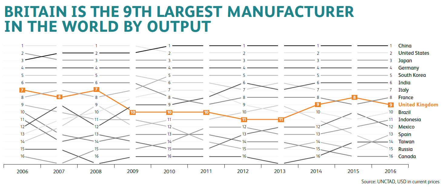 Britain is the 9th largest manufacturer in the world by output - EEF.Make UK Factcard 2019