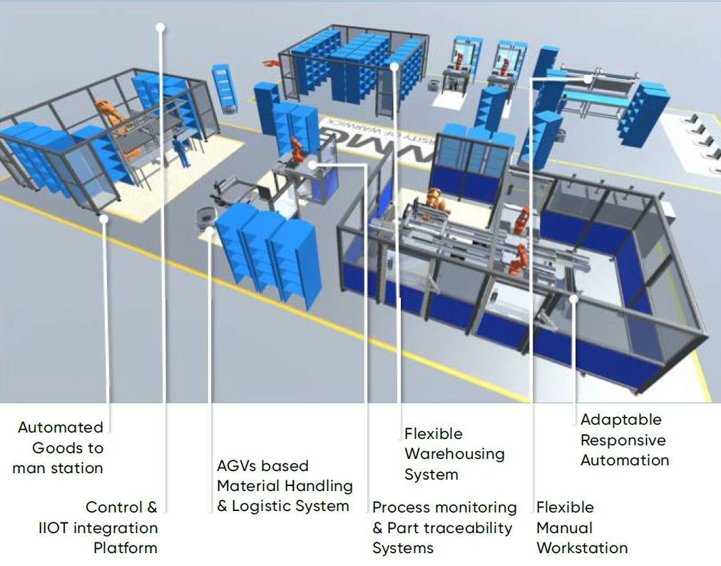 Robot Revolution - The International Manufacturing Centre at the WMG demonstrator is a modular and reconfigurable system.