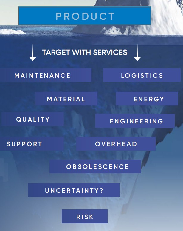 data-driven services - One way to think about value is the 'value iceberg concept', with the cost of the product or service you provide clearly seen above the waterline.