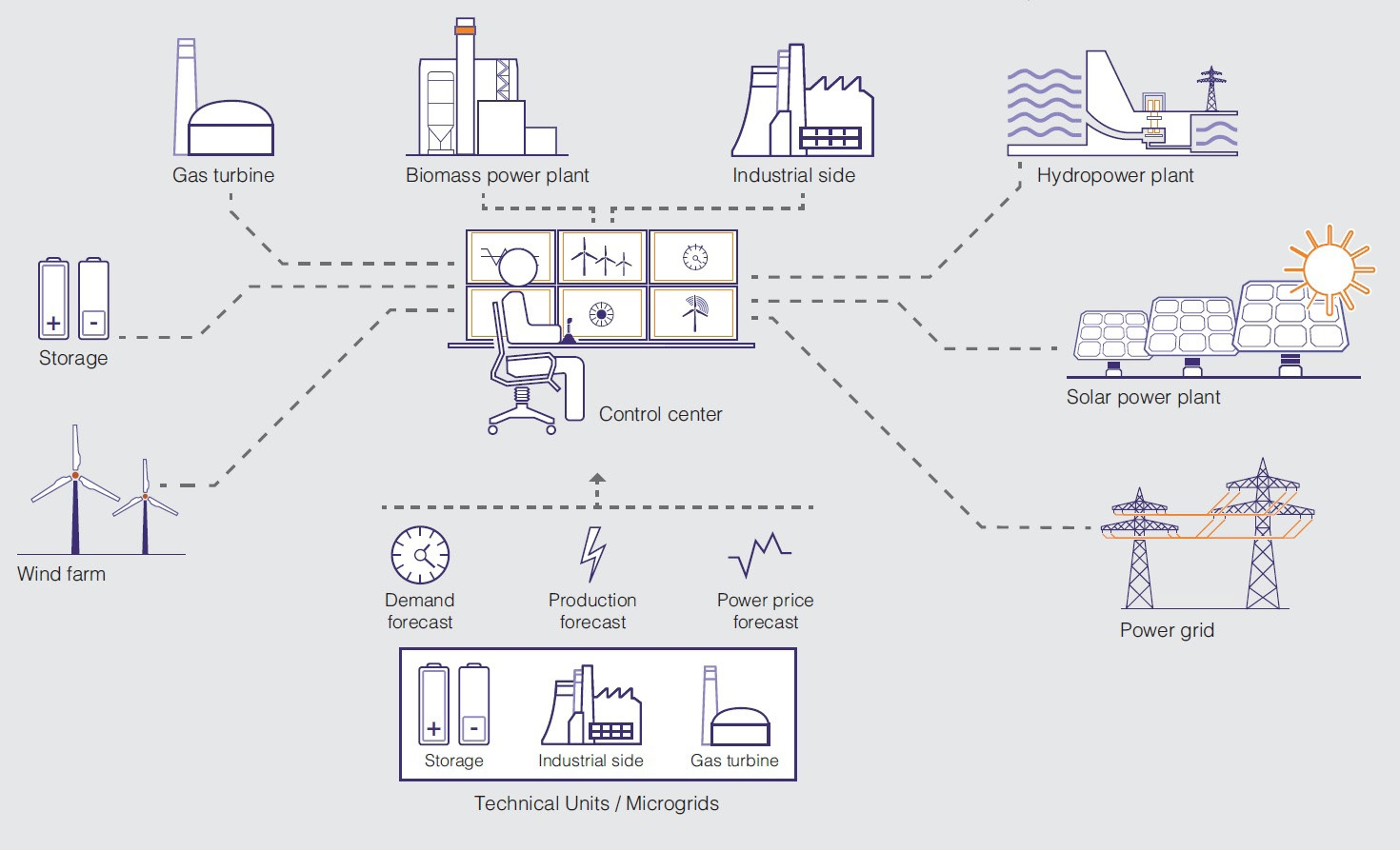 Ecotricity's virtual power plant (VPP) enables a set of generating assets and consumer sites to work together as a single controllable whole. (Image: ABB)