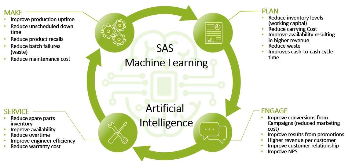 Data Analytics AI Machine Learning - SAS - Make Plan Engage Service