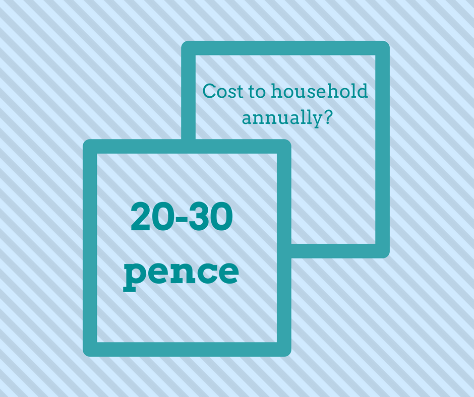 The cost to UK households annually from the project was just estimated at 20-30p.