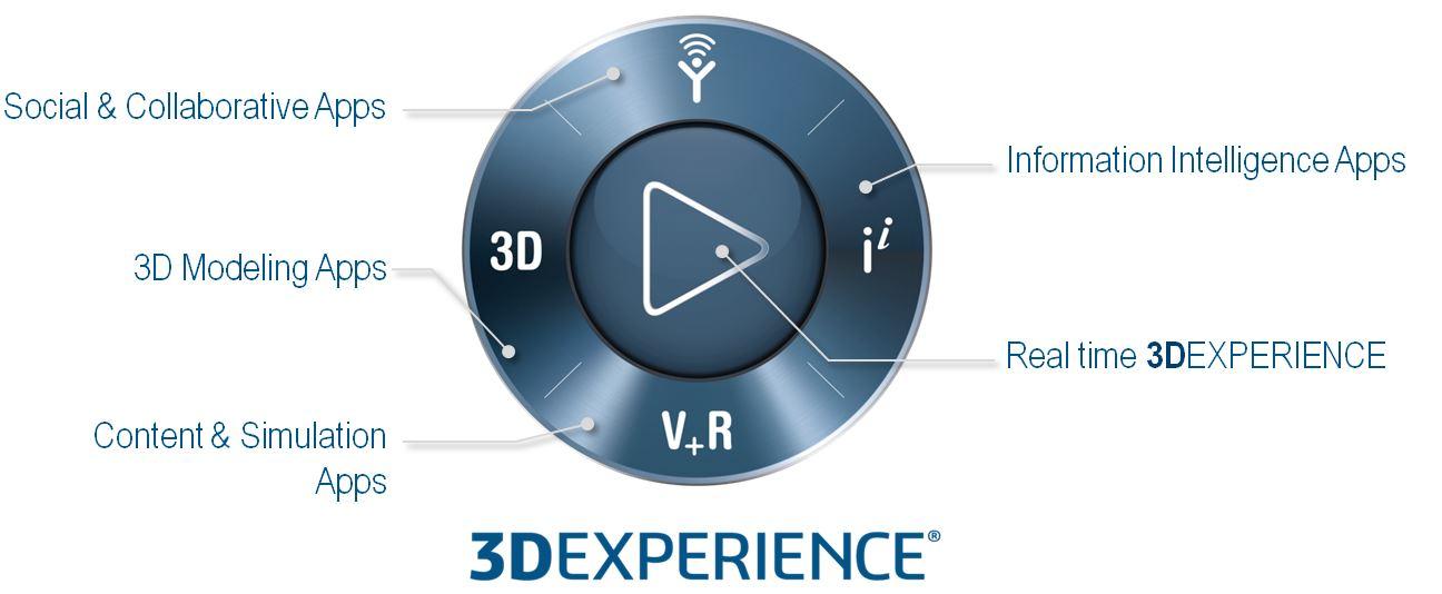 3DEXPERIENCE Platform Dassault Systèmes digital leader