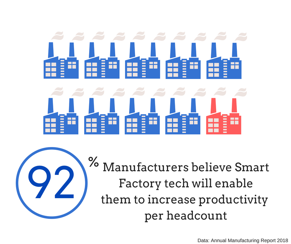92% Of manufacturers believe Smart Factory technologies will enable them to increase productivity levels per headcount
