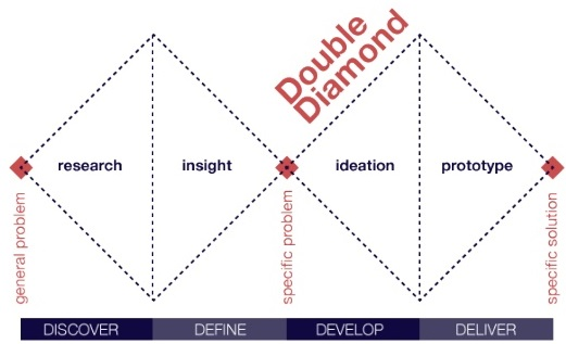 Double Diamond design process model - image courtesy of Wikimedia Commons/ Olga Carreras Montoto.
