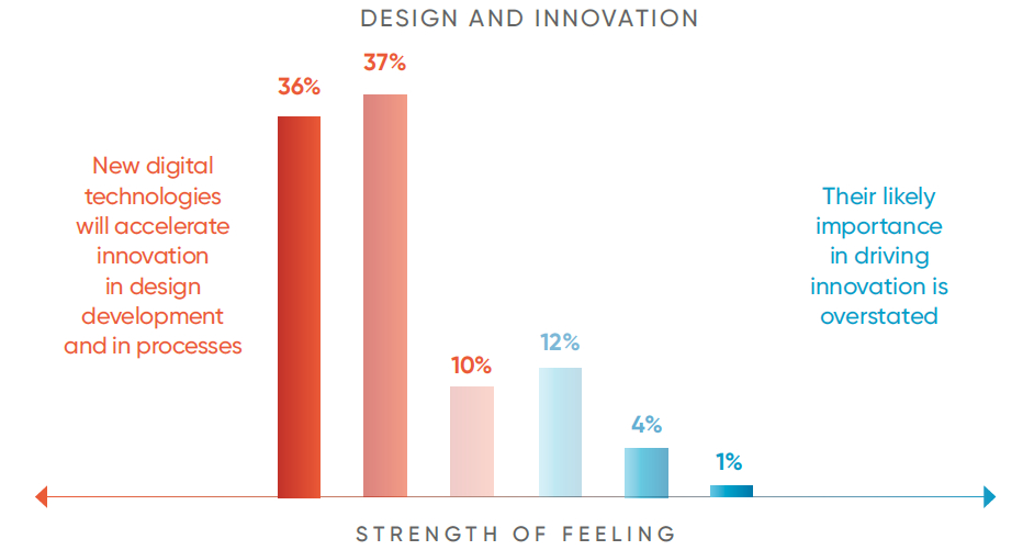 Design & Innovation - Annual Manufacturing Report 2018