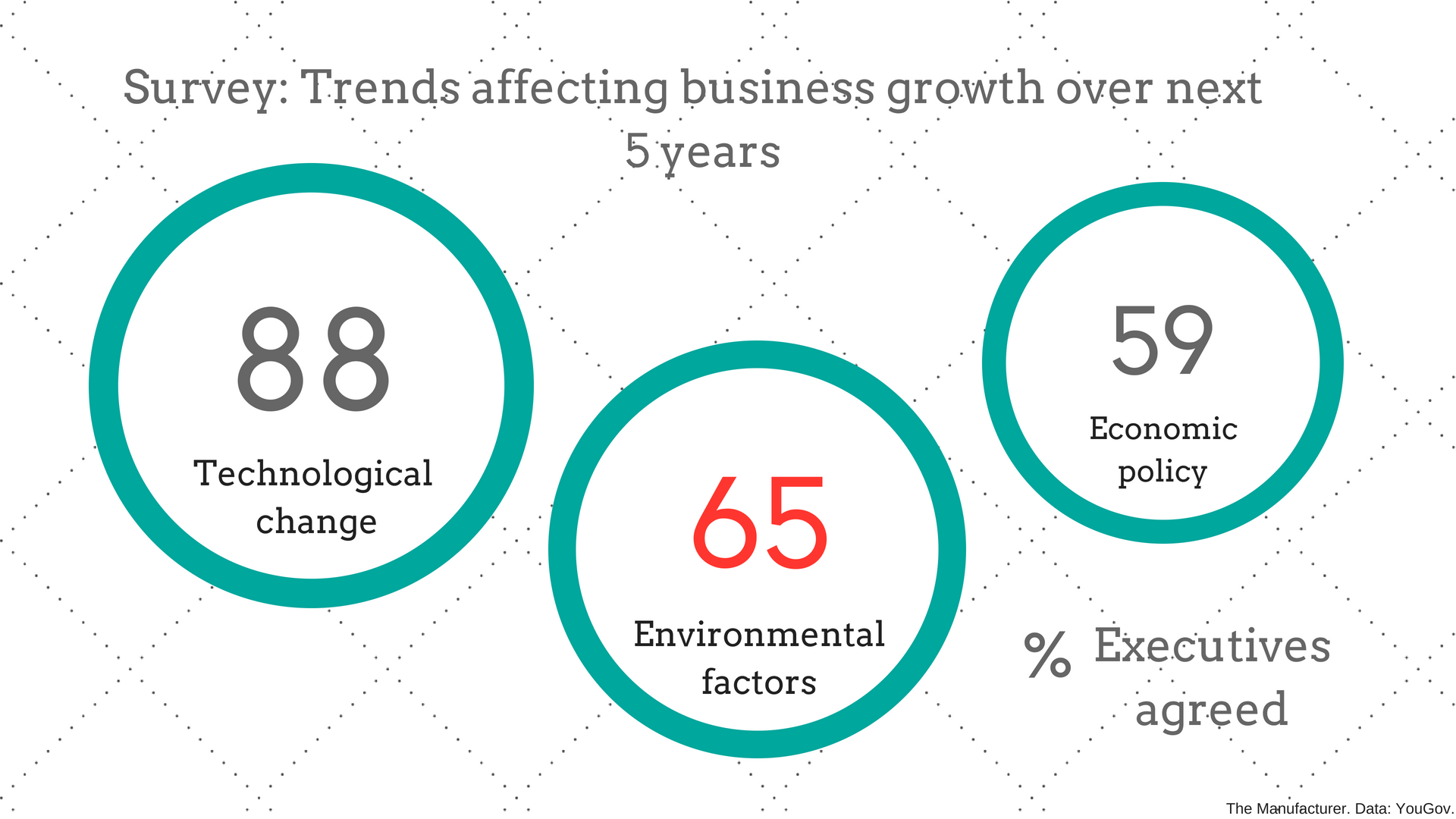 Infographic: Trends affecting business growth