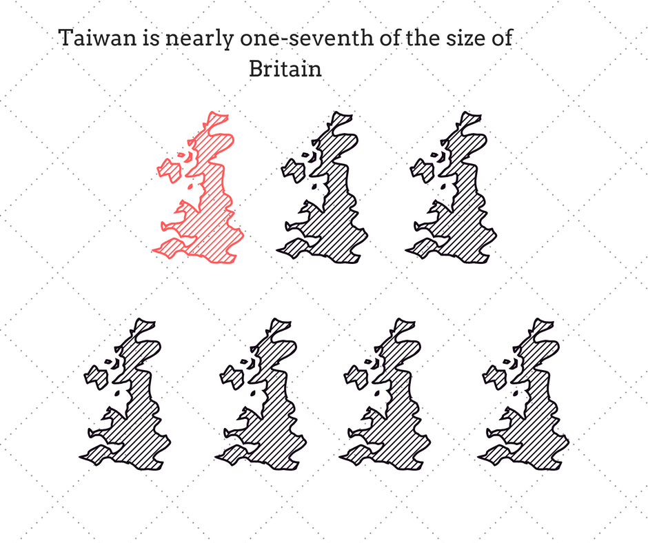 Infographic: Taiwan is nearly one-seventh of the size of Taiwan.