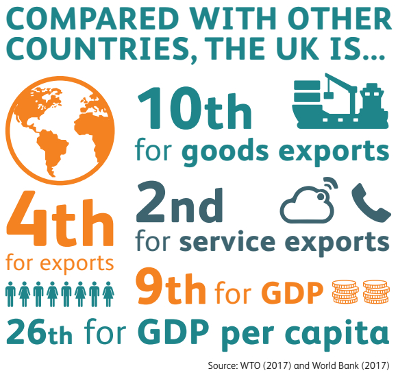 EEF 2018/19 UK Manufacturers Fact Card - Exports