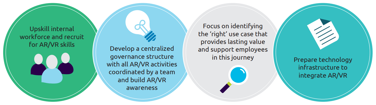 Immersive Technologies - How to begin or ehance your ARVR journey - Capgemini Research Institute
