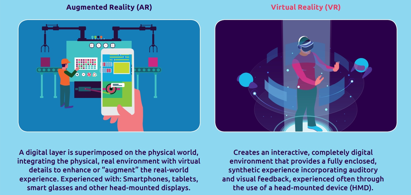 Immersive Technologies - Difference between Augmented Reality and Virtual Reality - Capgemini Research Institute