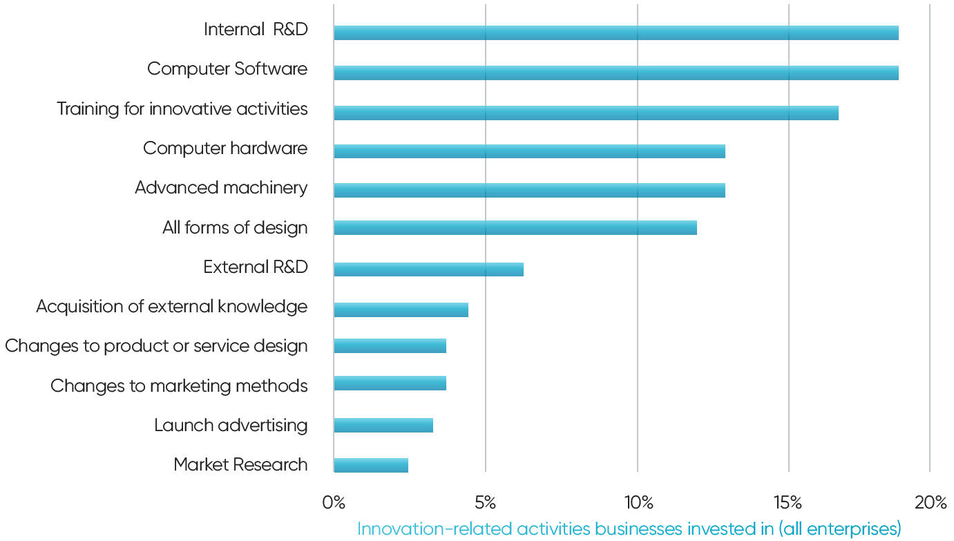 Innovation-related activities businesses invested in (all enterprises) 2014-2016 - Source = UK Innovation Survey 2014-16, Headline Findings)