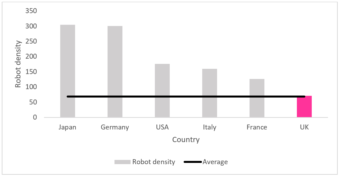 Santander Oct - Chart 2 - The UK's robot density is lower compared to its international counterparts