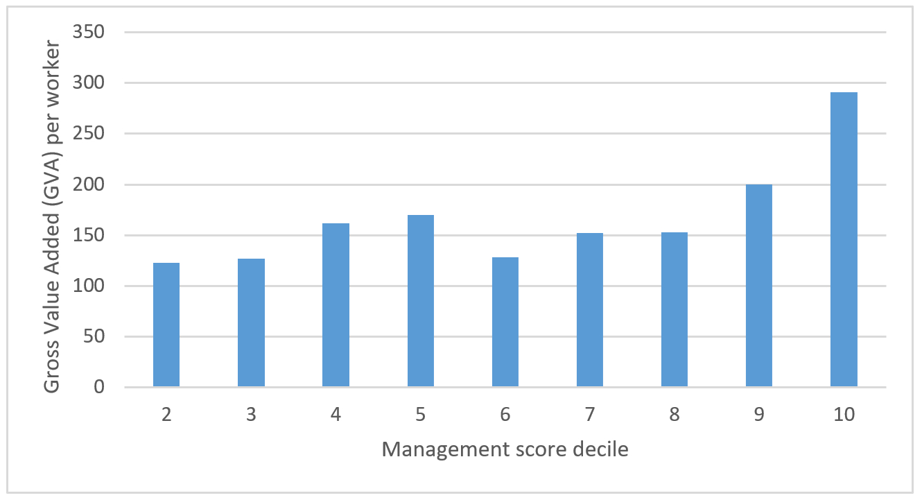 Santander Oct - Chart 1 - Firms with good management practices tend to be more productive