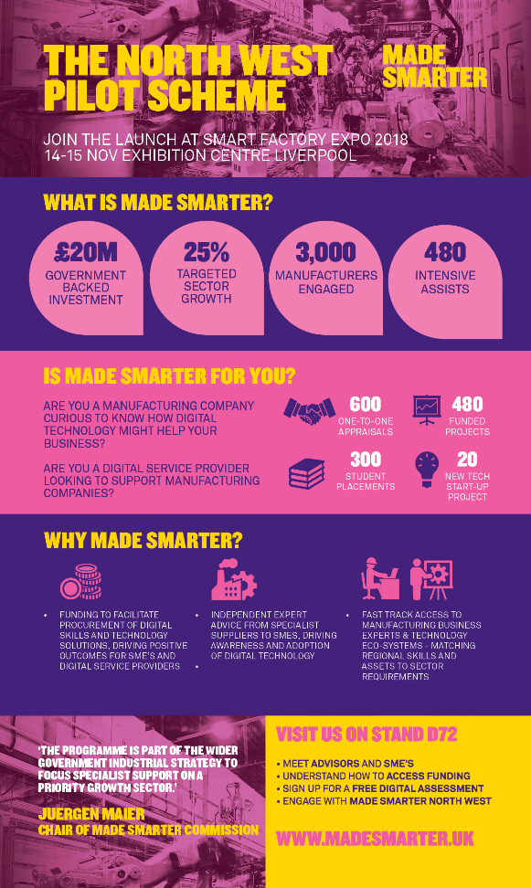 Small Version - Made Smarter Infographic