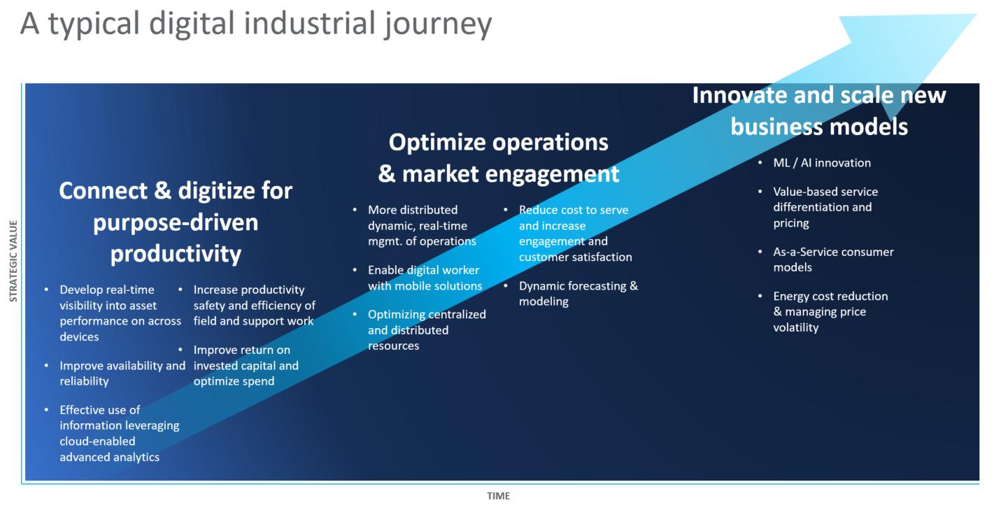 GE Digital - Typical Digital Manufacturing Journey