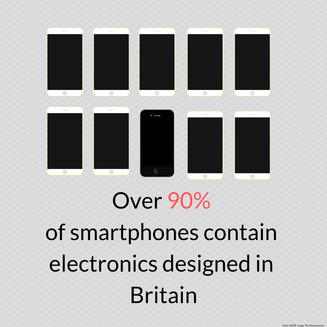 Over 90% of smartphones contain electronics designed in the UK. Image courtesy of TM