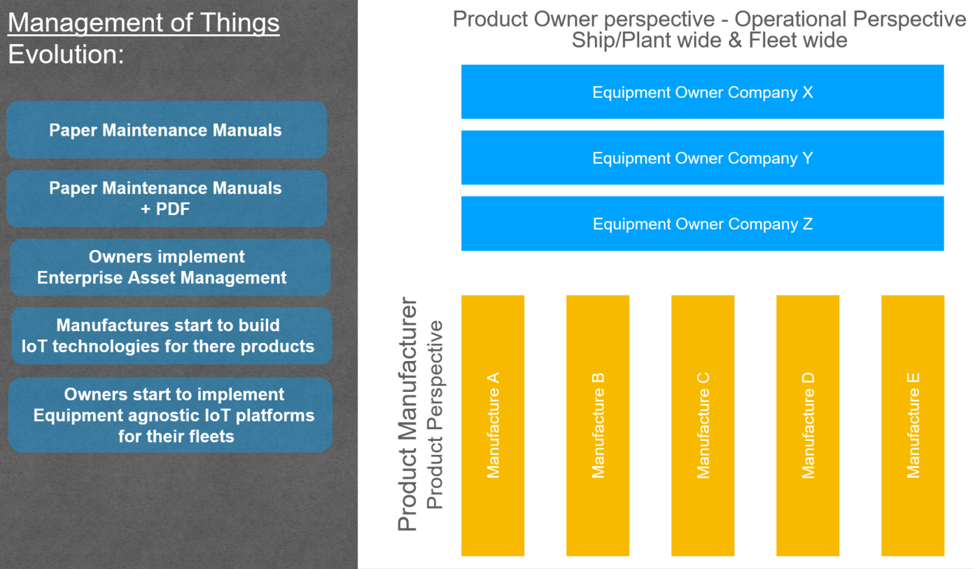 Manufacturing Leaders' Summit: Data ownership in complex IoT ecosystems - Chart 2