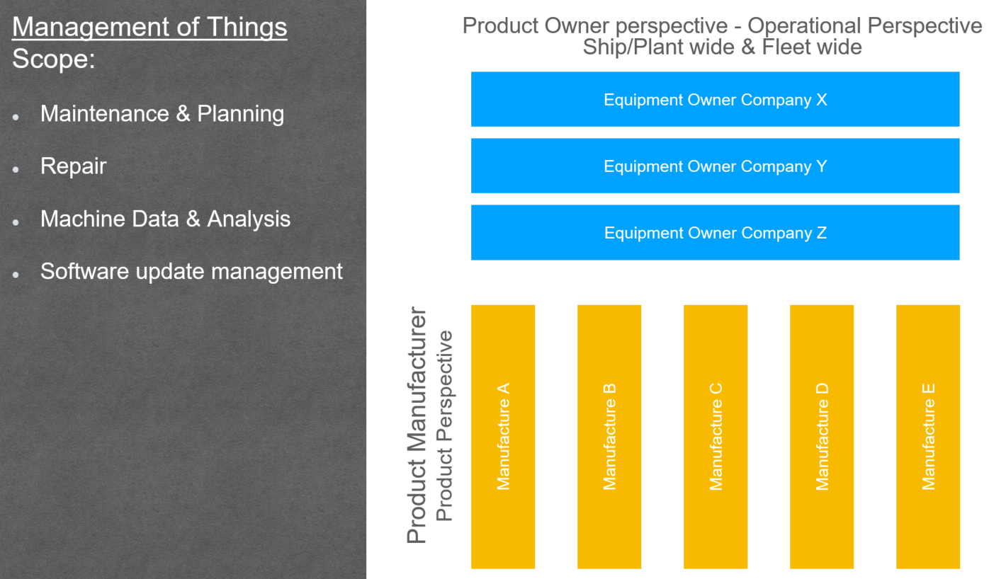 Manufacturing Leaders' Summit: Data ownership in complex IoT ecosystems - Chart 1
