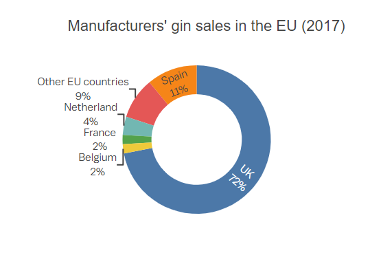 gin sales EU 2017 image courtesy of The Manufacturer