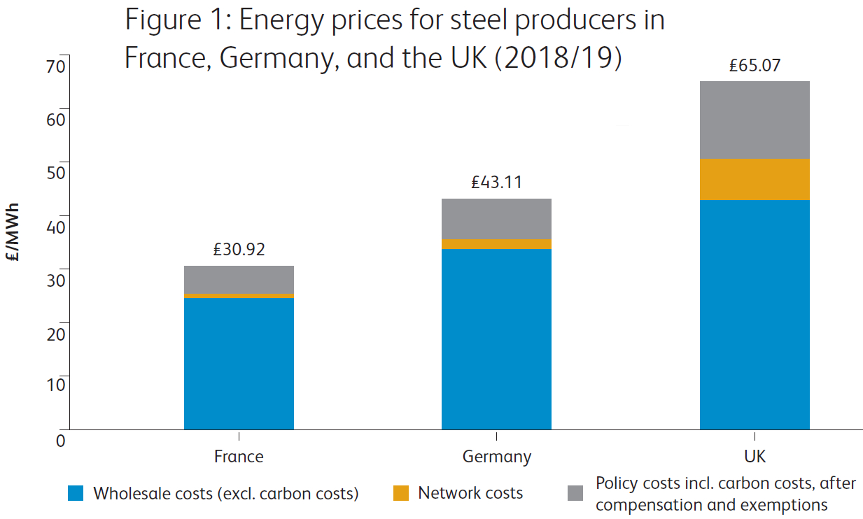 UK Steel - Energy Prices for Steep Producers in France, Germany and the UK 2018-19