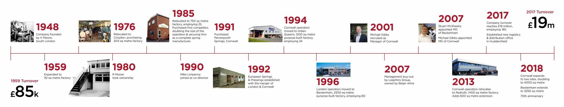 European Springs & Pressings - 70th Birthday Timeline